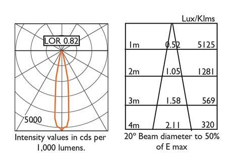 20° Beam Photometry Information